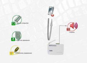Беспроводная охранная китай сигнализация с помещения на телефон