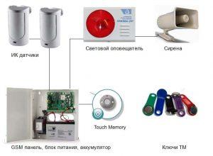 Схема проводной gsm сигнализации