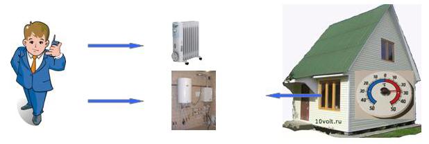 Система контроля температура в доме