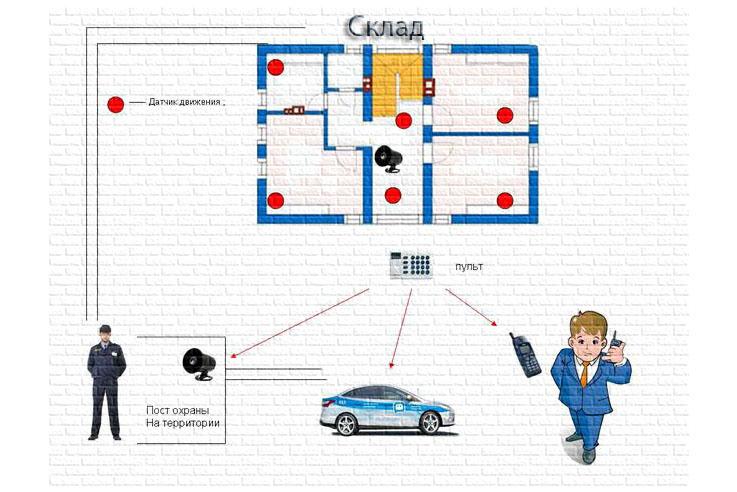 Установка сигнализации для склада , варианты использования.